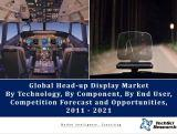 Global Head Up Display Market By Technology (Cathode Ray Tube(CRT), Light Emitting Diode(LED), Micro Electro Mechanical System(Mems), Optical Waveguide), By Component, By Applications, By Region, Competition Forecast & Opportunities,