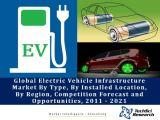 Global Electric Vehicle Infrastructure Market By Type (AC Charger & DC Charger), By Installed Location (Commercial & Residential), By Region (North America, Europe & Asia-Pacific), Competition Forecast and Opportunities, 2011 - 2021