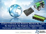 Global Lithium-ion Battery Market By Type (Lithium Nickel Manganese Cobalt (Li-NMC), Lithium Iron Phosphate (Li-IP), Lithium Cobalt Oxide (Li-CO), etc.), By End User, By Region, Competition Forecast and Opportunities, 2011 – 2021
