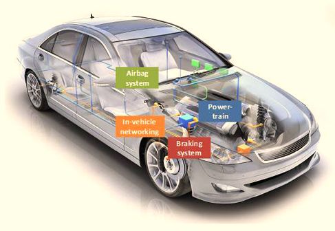 Embedded Systems- The Heart of Automotive Market