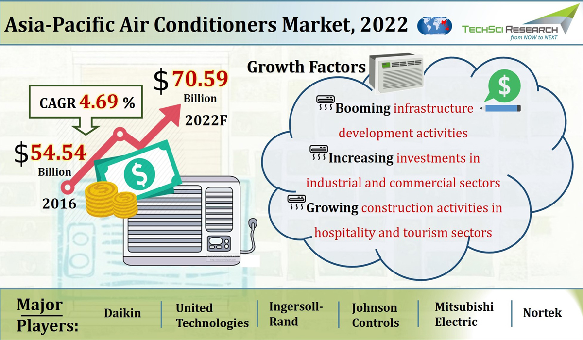 APAC Air Conditioners Market