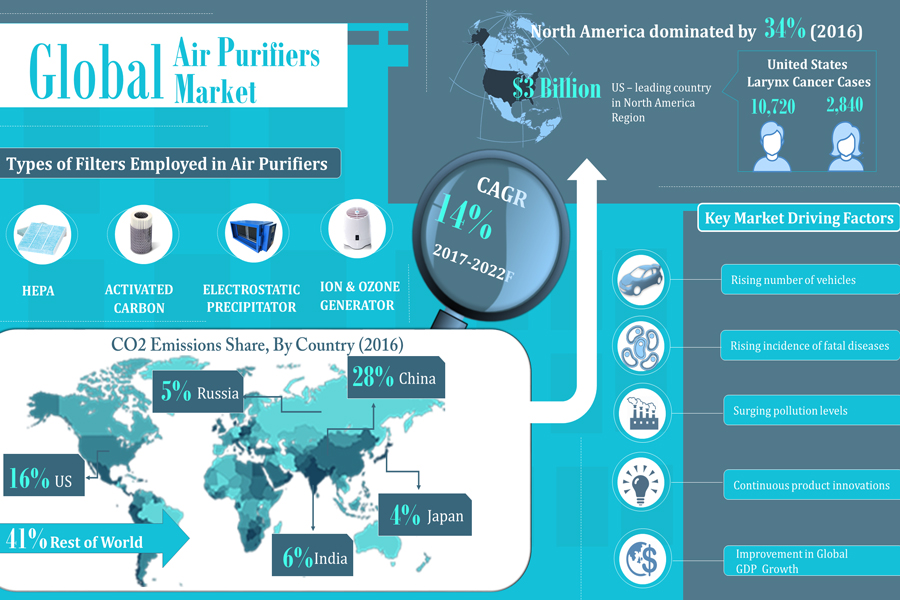 Global Air Purifiers Market