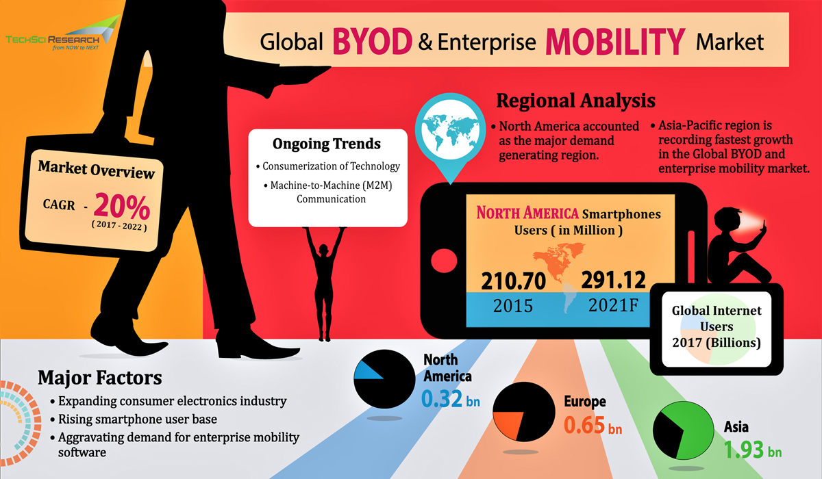 Global BYOD and Enterprise Mobility Market