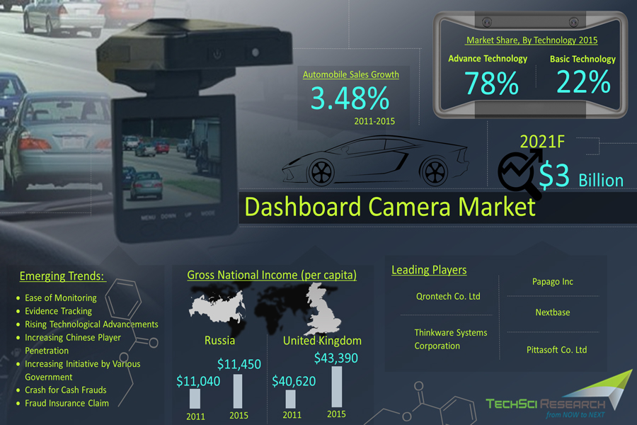 Global Dashboard Camera Market