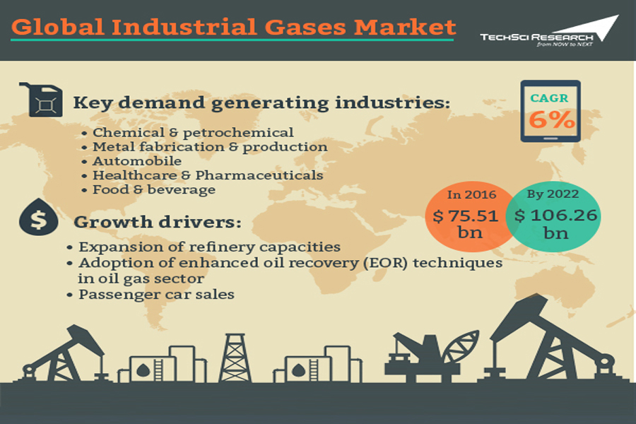 Global Industrial Gases Market