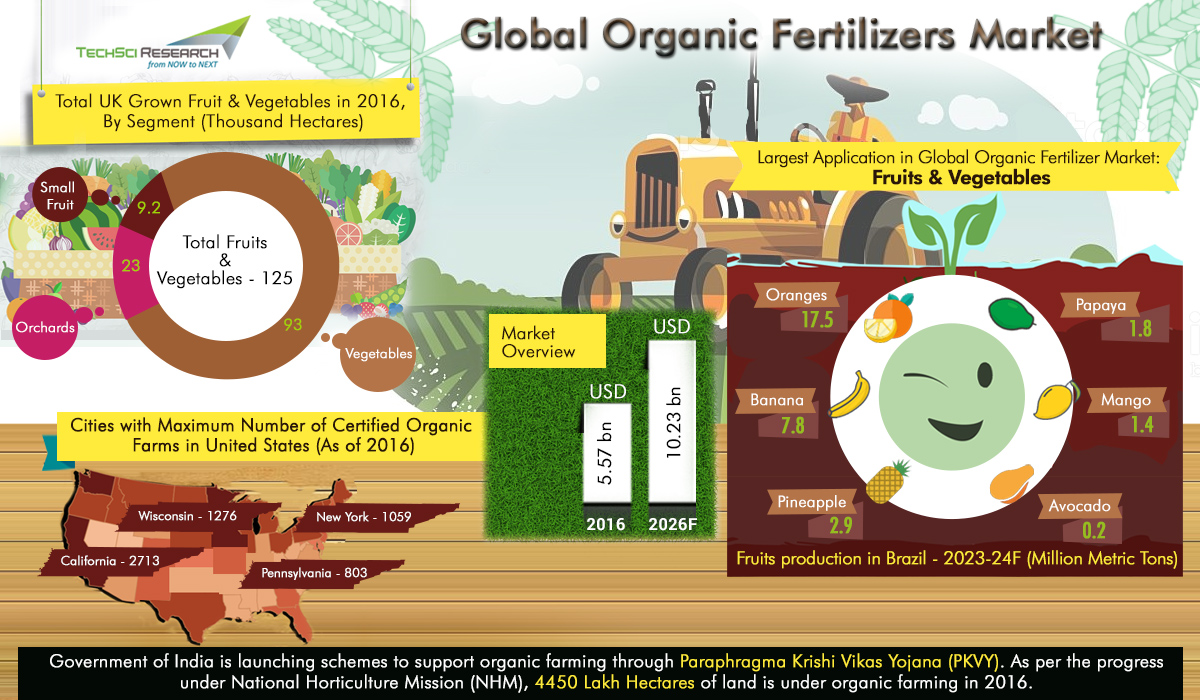 Global Organic Fertilizers Market