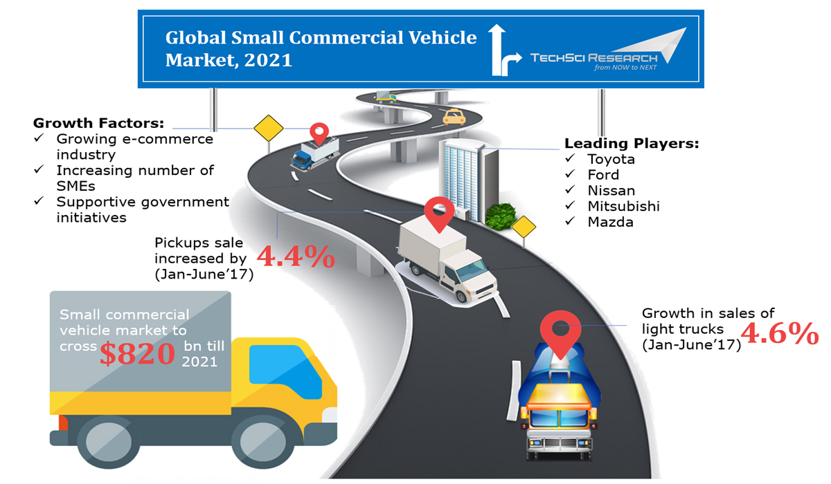 Global Small Commercial Vehicle Market