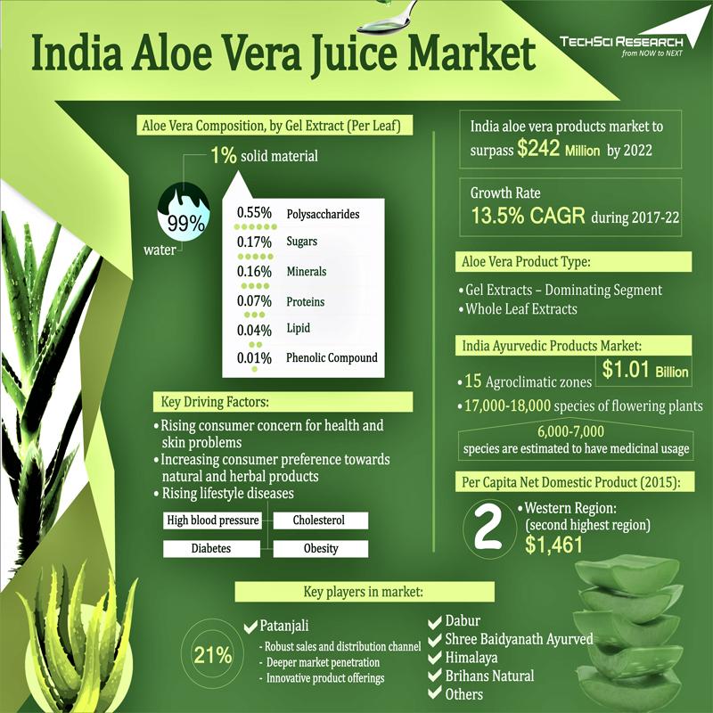 Health Benefits of Aloe Vera Juice: 7 Reasons ... - india.com