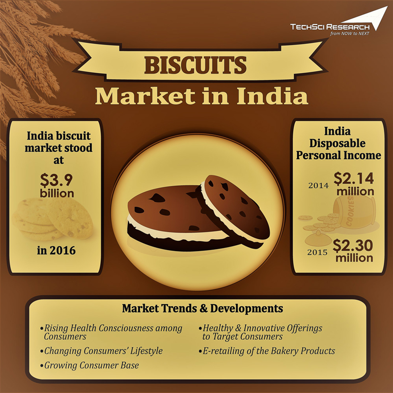 India Biscuit Market