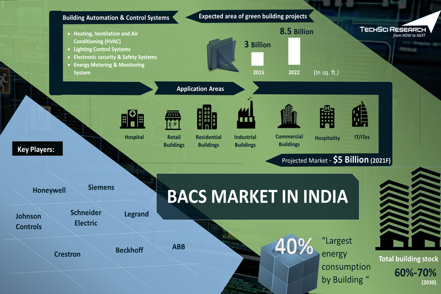 India Building Automation and Control Systems (BACS) Market