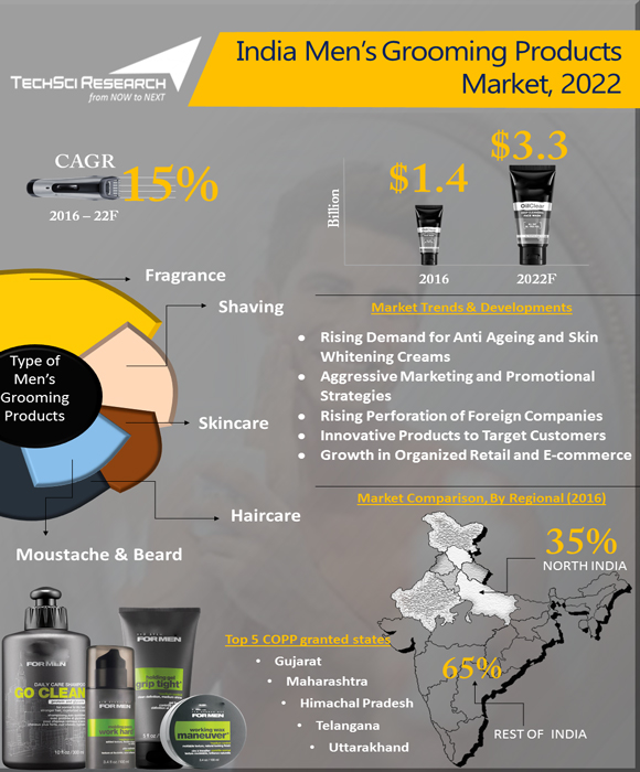 India Men S Grooming Products Market Inographic Techsci Research