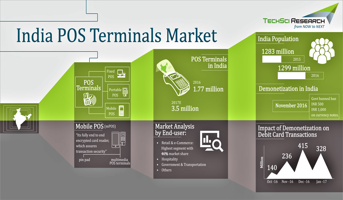 India POS Terminals Market