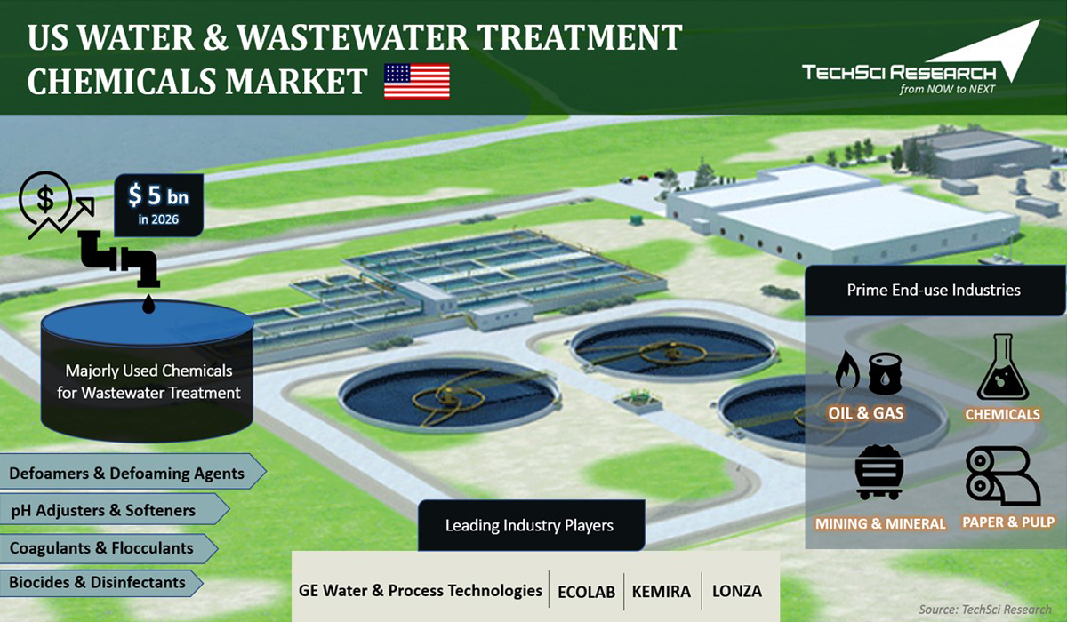 US Water and Wastewater Treatment Chemicals Market