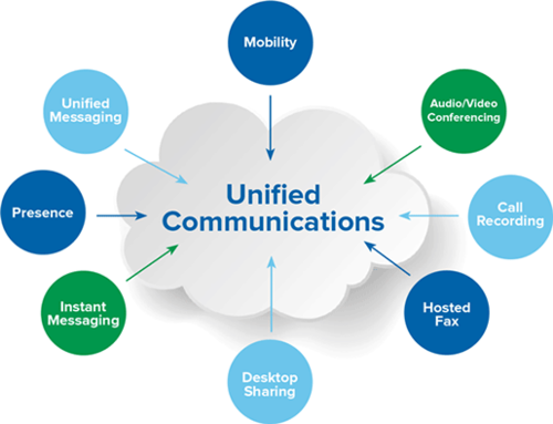 Global Unified Communication as a Service