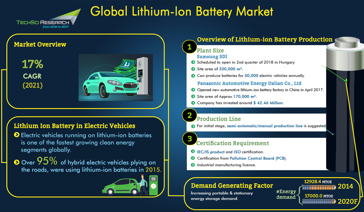 Global Lithium-ion Battery Market