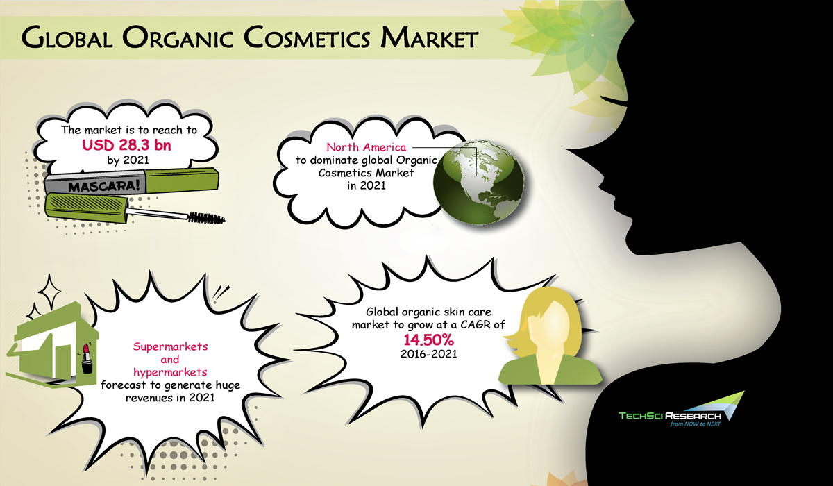 Global Organic Cosmetics Market