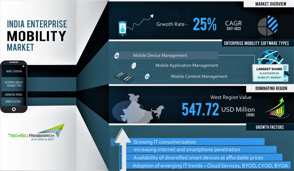 India Enterprise Mobility Market