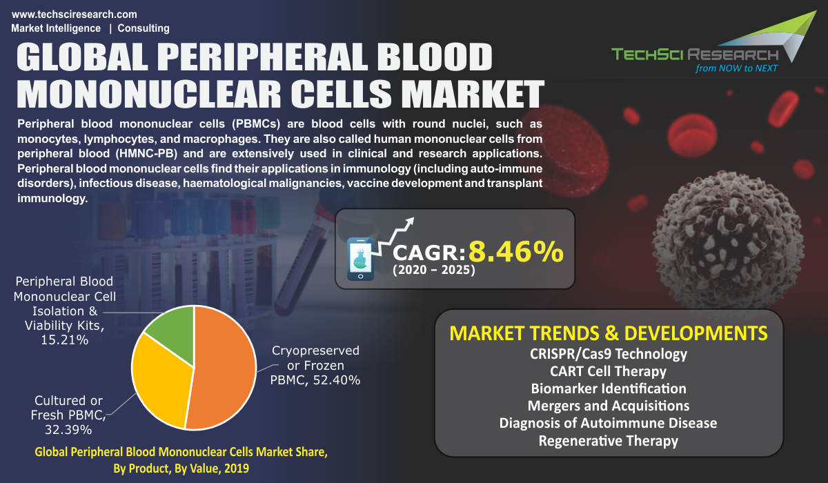Peripheral Blood Mononuclear Cells Market