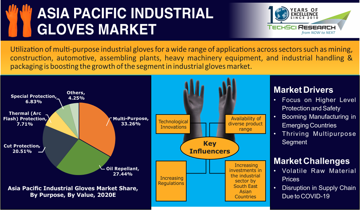 Asia Pacific Industrial Gloves Market