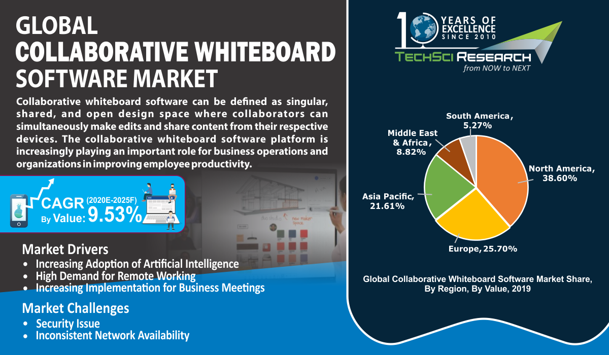 Collaborative Whiteboard Software Market