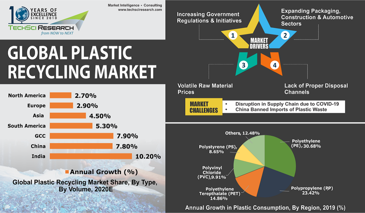 Plastic Recycle Market
