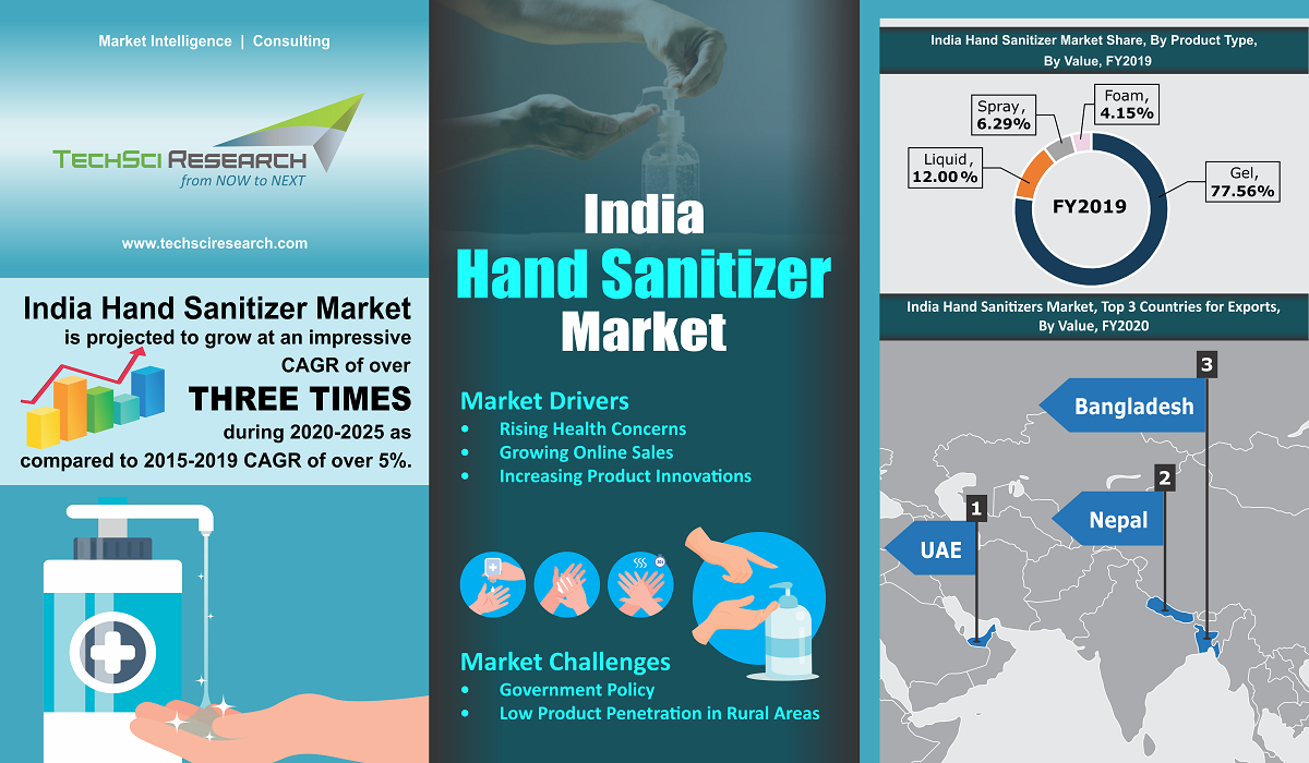 India Hand Sanitizer Market