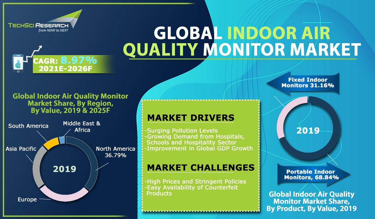 indoor air quality monitor market